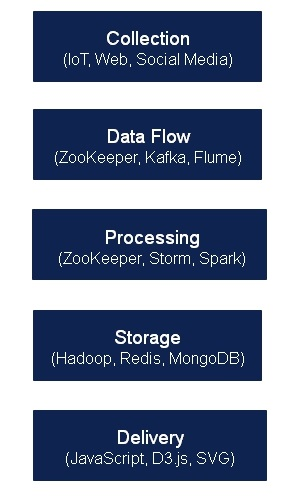 Big Data – Francois Botha